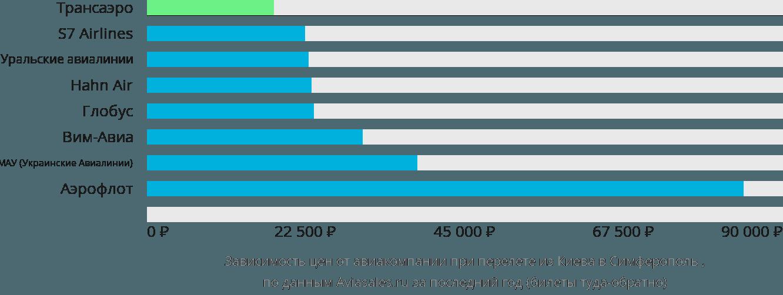 Динамика цен в зависимости от авиакомпании, совершающей перелет из Киева в Симферополь