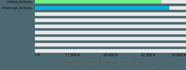 Динамика цен в зависимости от авиакомпании, совершающей перелет из Киева в Сан-Хосе