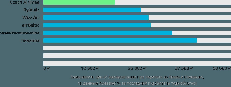 Динамика цен в зависимости от авиакомпании, совершающей перелет из Киева в Словакию