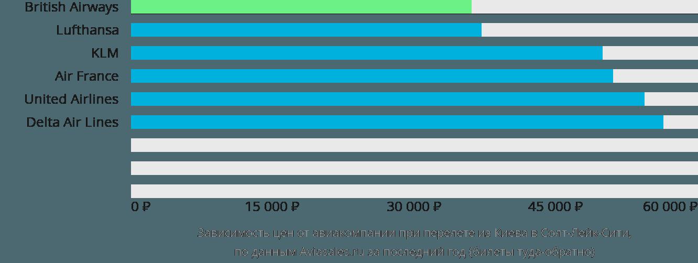 Динамика цен в зависимости от авиакомпании, совершающей перелет из Киева в Солт-Лейк-Сити