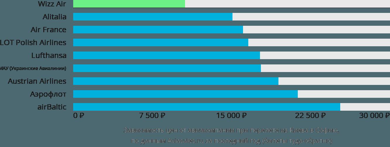 Динамика цен в зависимости от авиакомпании, совершающей перелет из Киева в Софию