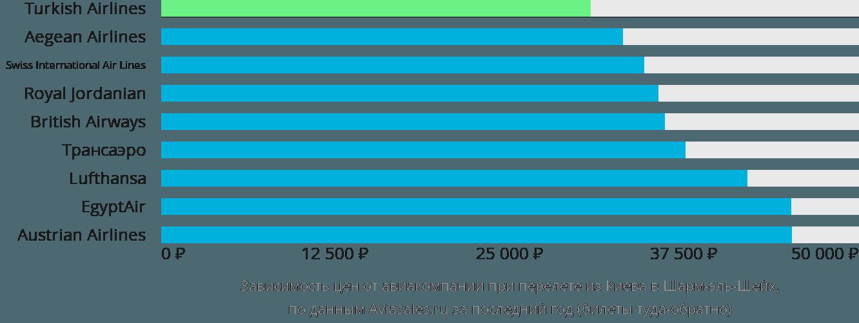 Динамика цен в зависимости от авиакомпании, совершающей перелет из Киева в Шарм-эль-Шейх