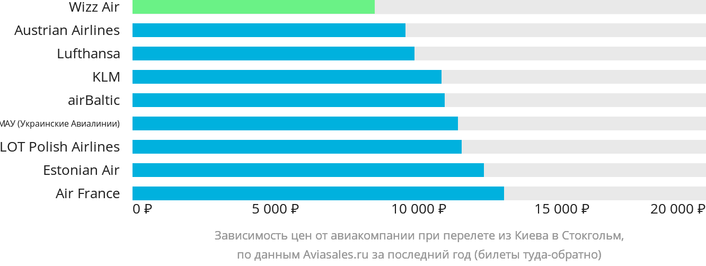 Динамика цен в зависимости от авиакомпании, совершающей перелет из Киева в Стокгольм