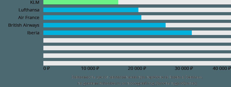 Динамика цен в зависимости от авиакомпании, совершающей перелет из Киева в Севилью
