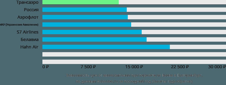 Динамика цен в зависимости от авиакомпании, совершающей перелет из Киева в Екатеринбург