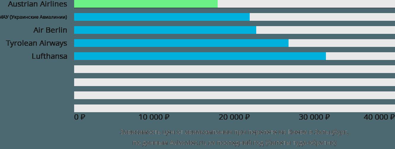 Динамика цен в зависимости от авиакомпании, совершающей перелет из Киева в Зальцбург