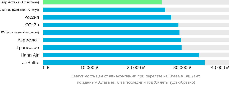 Цена билета на самолет киев ташкент билеты на самолет саратов крым цена
