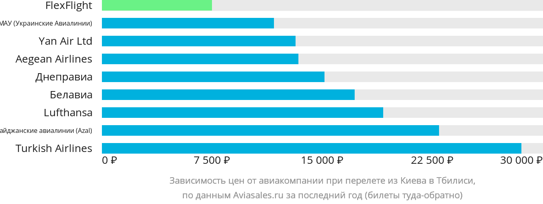 Динамика цен в зависимости от авиакомпании, совершающей перелет из Киева в Тбилиси
