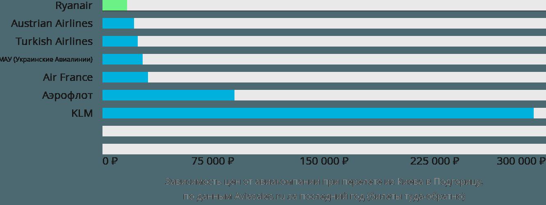 Динамика цен в зависимости от авиакомпании, совершающей перелет из Киева в Подгорицу