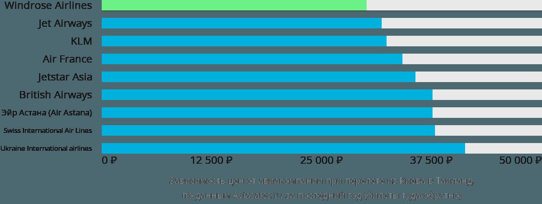 Динамика цен в зависимости от авиакомпании, совершающей перелет из Киева в Таиланд