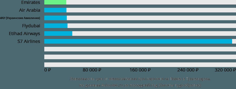 Динамика цен в зависимости от авиакомпании, совершающей перелет из Киева в Тривандрам