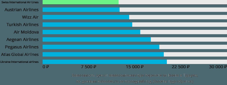 Динамика цен в зависимости от авиакомпании, совершающей перелет из Киева в Турцию