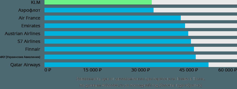 Динамика цен в зависимости от авиакомпании, совершающей перелет из Киева в Токио