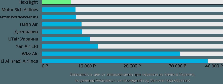 Динамика цен в зависимости от авиакомпании, совершающей перелет из Киева в Украину