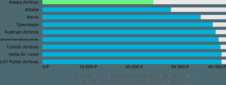 Динамика цен в зависимости от авиакомпании, совершающей перелёт из Киева в США