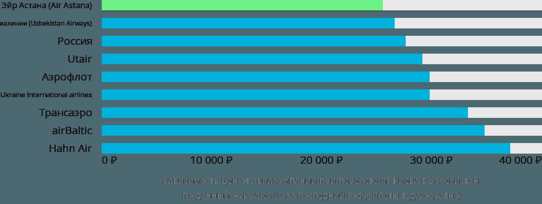 Динамика цен в зависимости от авиакомпании, совершающей перелёт из Киева в Узбекистан