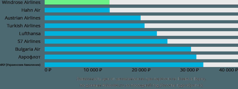 Динамика цен в зависимости от авиакомпании, совершающей перелет из Киева в Варну