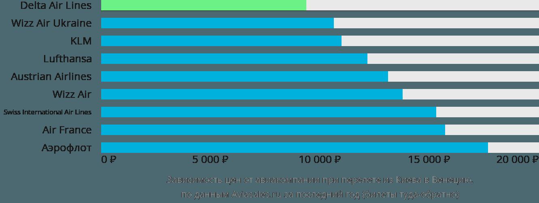 Динамика цен в зависимости от авиакомпании, совершающей перелет из Киева в Венецию