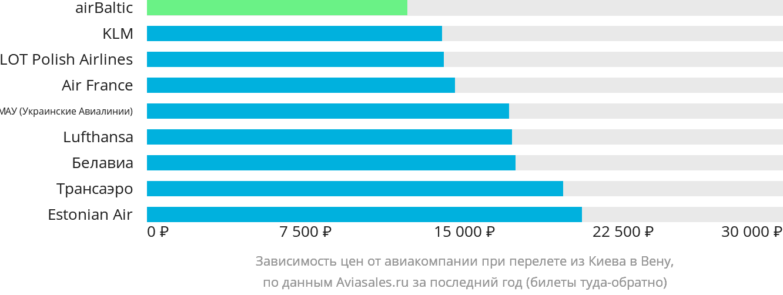Динамика цен в зависимости от авиакомпании, совершающей перелет из Киева в Вену