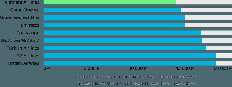Динамика цен в зависимости от авиакомпании, совершающей перелет из Киева в Вьетнам
