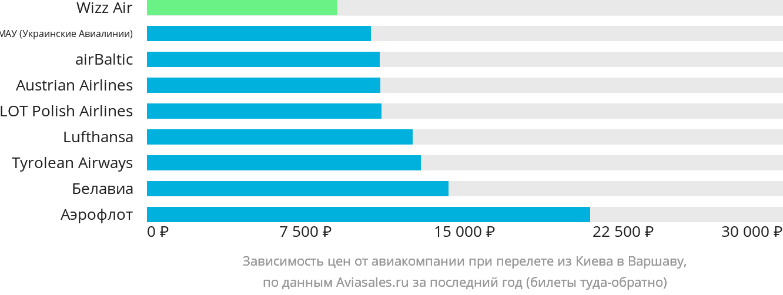 Динамика цен в зависимости от авиакомпании, совершающей перелет из Киева в Варшаву