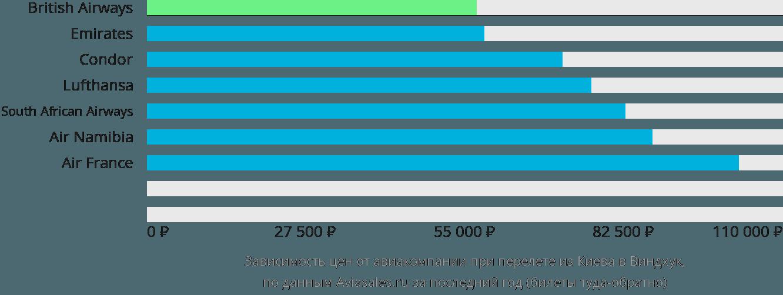 Динамика цен в зависимости от авиакомпании, совершающей перелет из Киева в Виндхук
