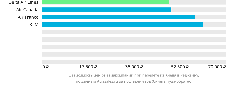 Динамика цен в зависимости от авиакомпании, совершающей перелет из Киева в Реджайну