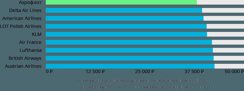 Динамика цен в зависимости от авиакомпании, совершающей перелет из Киева в Торонто