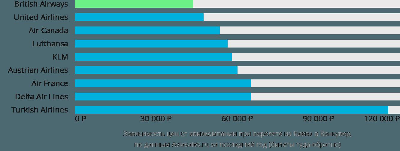 Динамика цен в зависимости от авиакомпании, совершающей перелет из Киева в Ванкувер