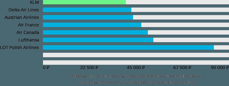 Динамика цен в зависимости от авиакомпании, совершающей перелет из Киева в Виннипег