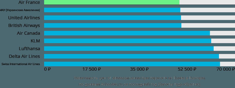 Динамика цен в зависимости от авиакомпании, совершающей перелет из Киева в Калгари
