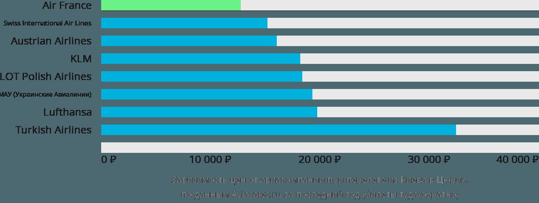 Динамика цен в зависимости от авиакомпании, совершающей перелет из Киева в Цюрих
