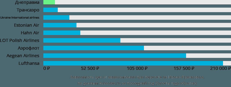 Динамика цен в зависимости от авиакомпании, совершающей перелет из Ивано-Франковска