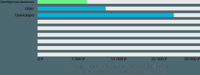 Динамика цен в зависимости от авиакомпании, совершающей перелет из Назрани