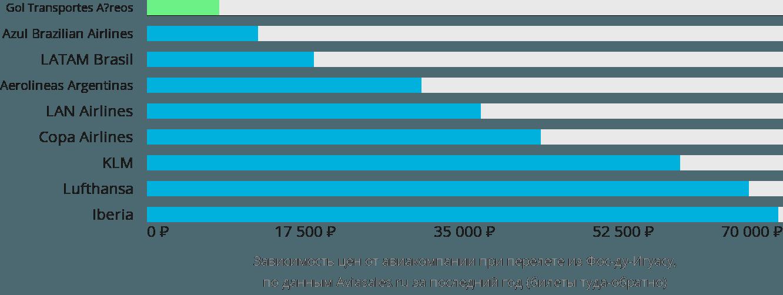 Динамика цен в зависимости от авиакомпании, совершающей перелет из Фос-ду-Игуасу