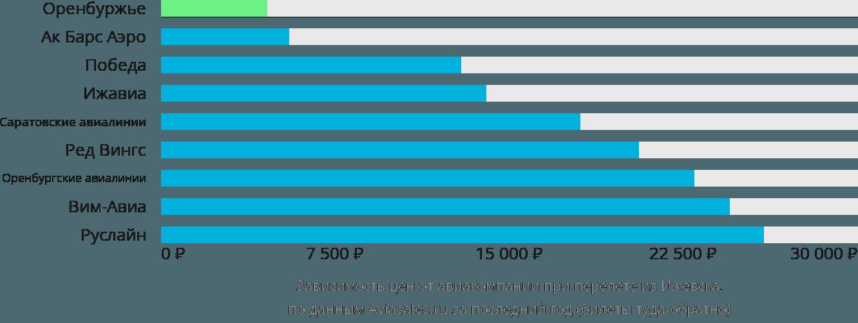 Динамика цен в зависимости от авиакомпании, совершающей перелет из Ижевска