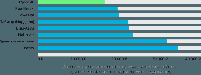 Динамика цен в зависимости от авиакомпании, совершающей перелет из Ижевска в Сочи