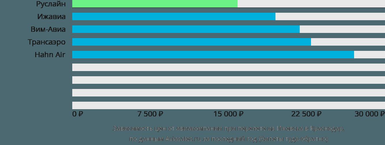 Динамика цен в зависимости от авиакомпании, совершающей перелет из Ижевска в Краснодар