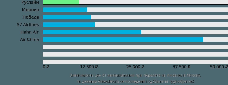 Динамика цен в зависимости от авиакомпании, совершающей перелет из Ижевска в Москву