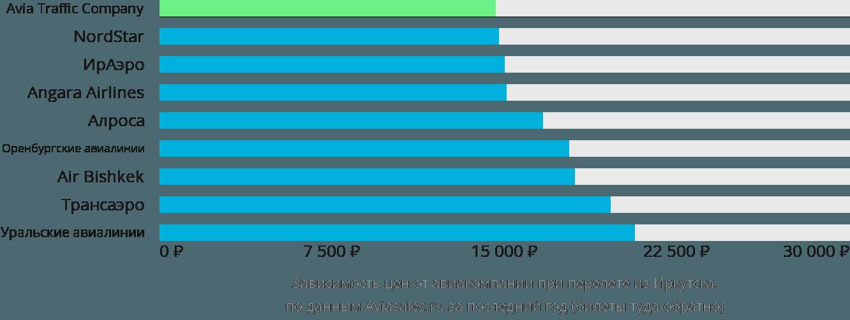 Динамика цен в зависимости от авиакомпании, совершающей перелет из Иркутска