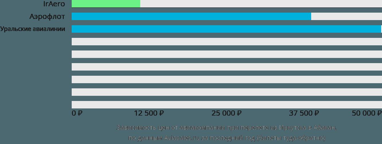 Динамика цен в зависимости от авиакомпании, совершающей перелет из Иркутска в Абакан