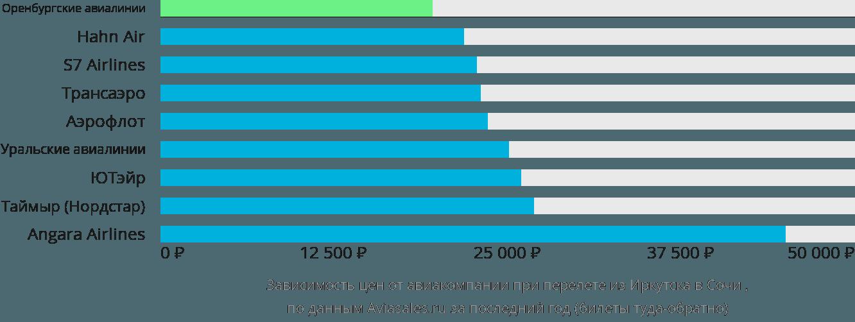 Динамика цен в зависимости от авиакомпании, совершающей перелет из Иркутска в Сочи