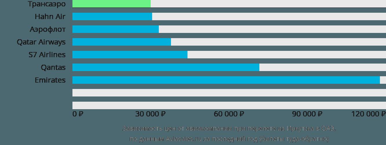 Динамика цен в зависимости от авиакомпании, совершающей перелёт из Иркутска в ОАЭ