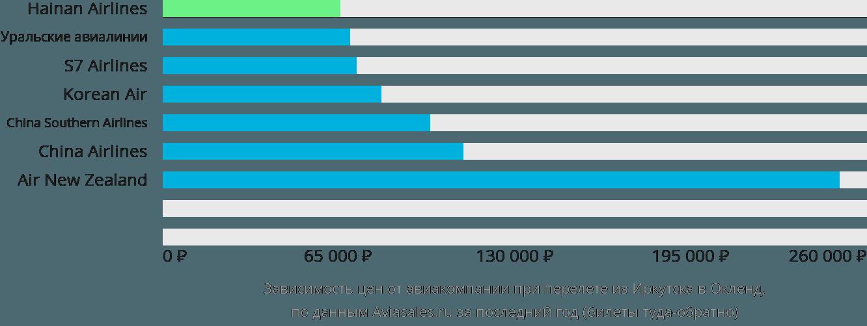 Динамика цен в зависимости от авиакомпании, совершающей перелет из Иркутска в Окленд