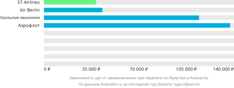 Динамика цен в зависимости от авиакомпании, совершающей перелет из Иркутска в Аликанте