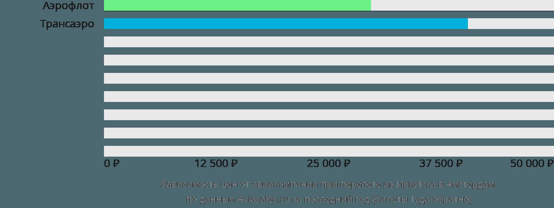 Динамика цен в зависимости от авиакомпании, совершающей перелет из Иркутска в Амстердам