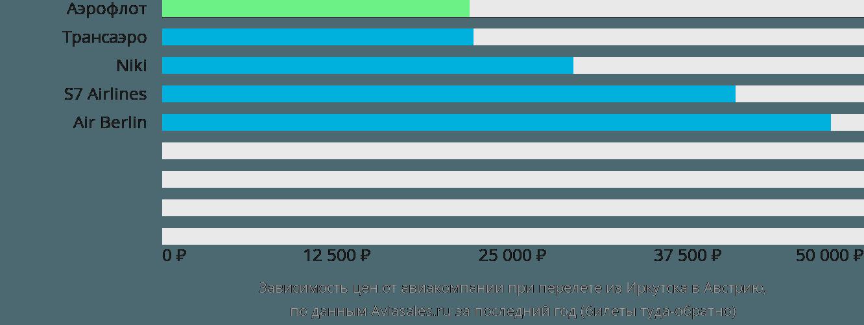Динамика цен в зависимости от авиакомпании, совершающей перелёт из Иркутска в Австрию