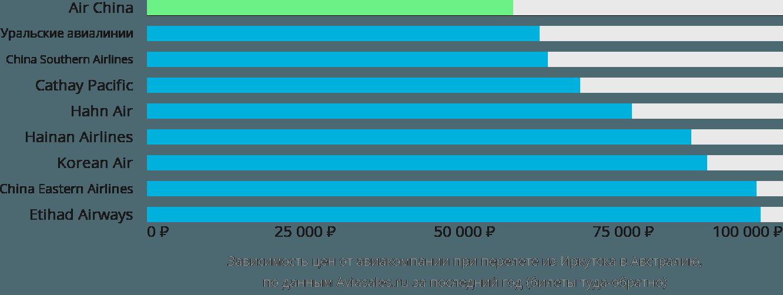 Динамика цен в зависимости от авиакомпании, совершающей перелет из Иркутска в Австралию