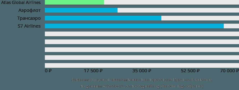 Динамика цен в зависимости от авиакомпании, совершающей перелет из Иркутска в Анталью