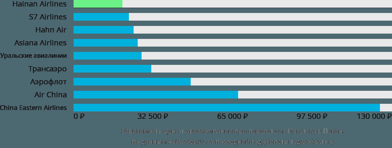 Динамика цен в зависимости от авиакомпании, совершающей перелет из Иркутска в Пекин